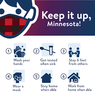 Keep it up, Minnesota! 1. Wash your hands. 2. Get tested when sick. 3. Stay six feet from others. 4. Wear a mask. 5. Stay home when able. 6. Work from home when able.