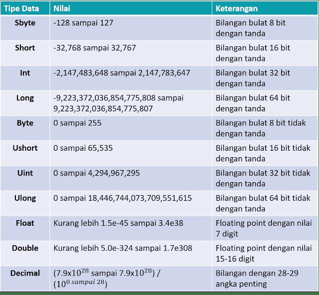 Tipe Data Numerik C#