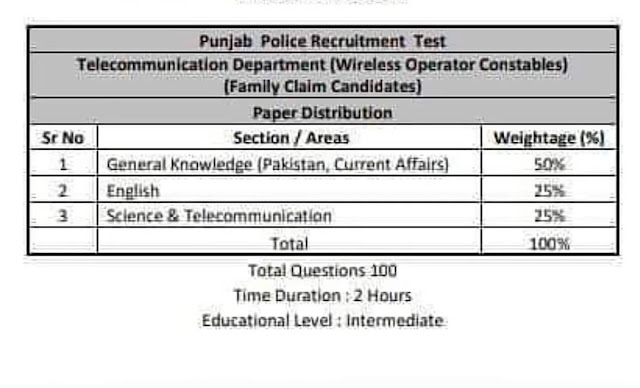 Punjab Police Jobs 2021 written test and syllabus 3