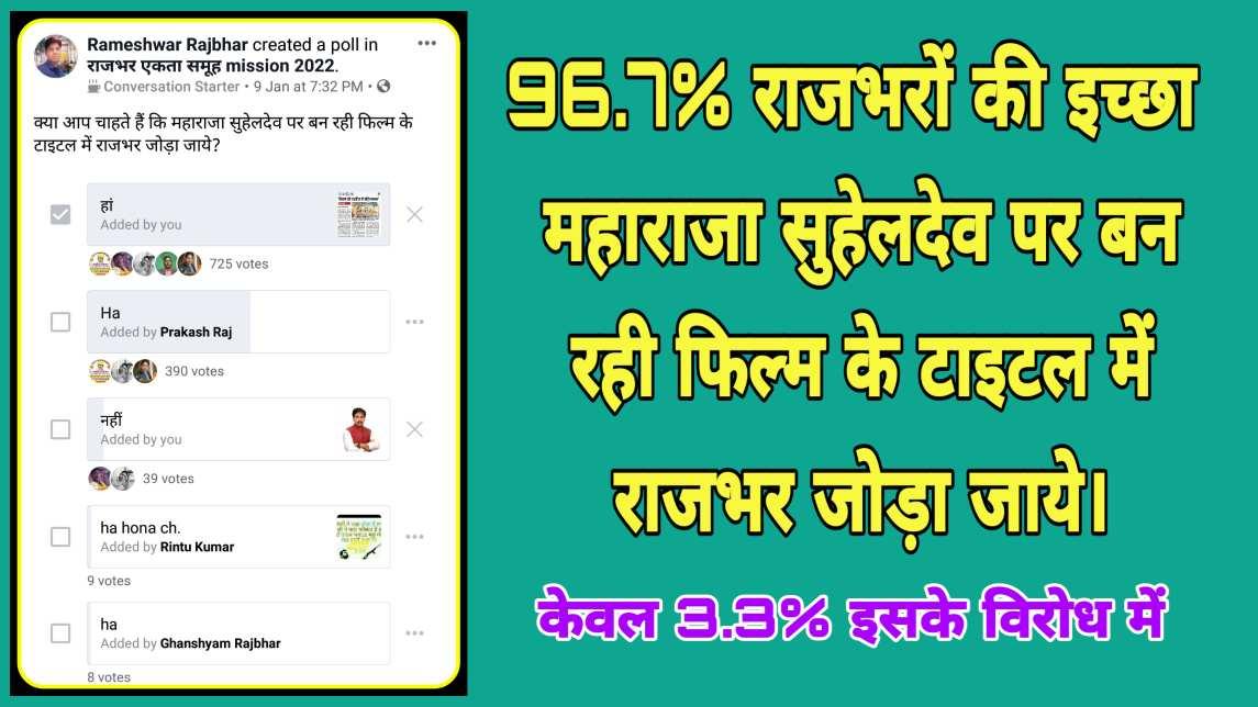 Rajbhar2 96.7% राजभरों की इच्छा महाराजा सुहेलदेव पर बन रही फिल्म के टाइटल में राजभर जोड़ा जाये।