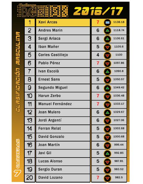 Clasificación Masculina - ChallengeBCN 10K 2016/17 - 7 carreras