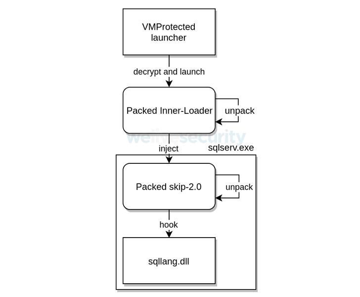 microsoft SQL mssql server