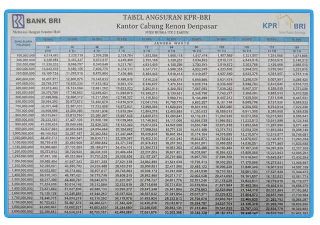 Tabel Angsuran KPR BRI Non Subsidi
