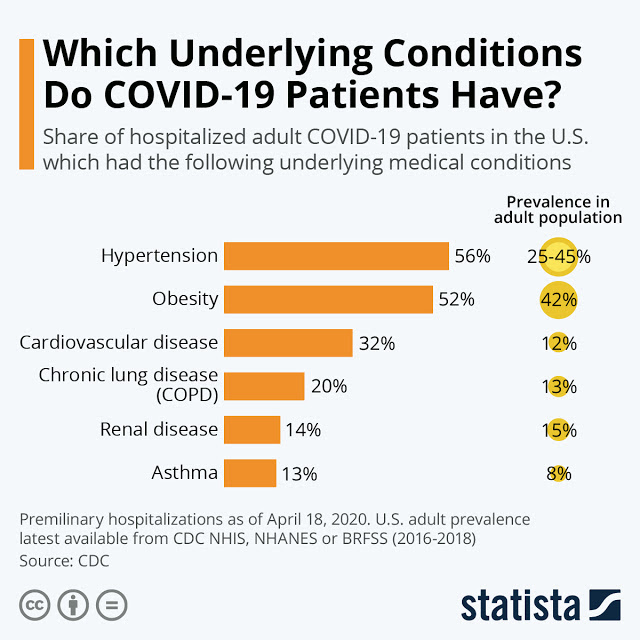 Study Reveals Hypertension and Obesity Are the Most Common Comorbidity Amongst Covid-19 Patients' #infographic