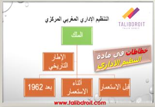 خطاطات في مادة التنظيم الاداري المغربي خطاطات في مادة التنظيم الاداري المغربي خطاطات في مادة التنظيم الاداري المغربي خطاطات في مادة التنظيم الاداري المغربي خطاطات في مادة التنظيم الاداري المغربي