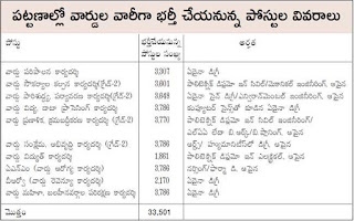 AP ward Sachivalayam VRO, ANM, secretary 33501 Govt jobs Recruitment 2019 Apply Online