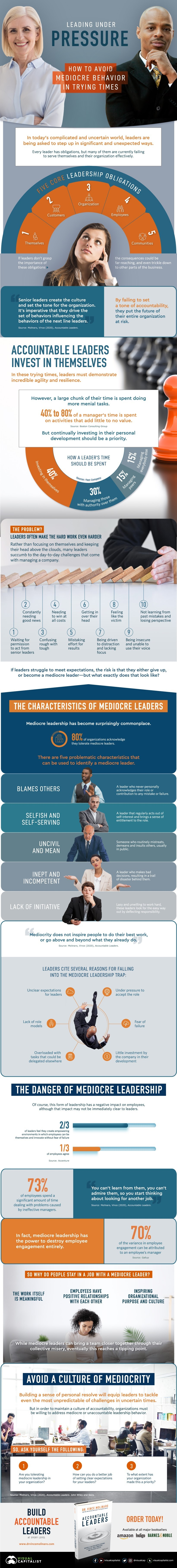 How to Avoid Mediocre Leadership in Trying Times #infographic