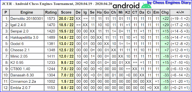 JCER chess engines for Android - Page 2 19042020.ChessEngines%2BTourn