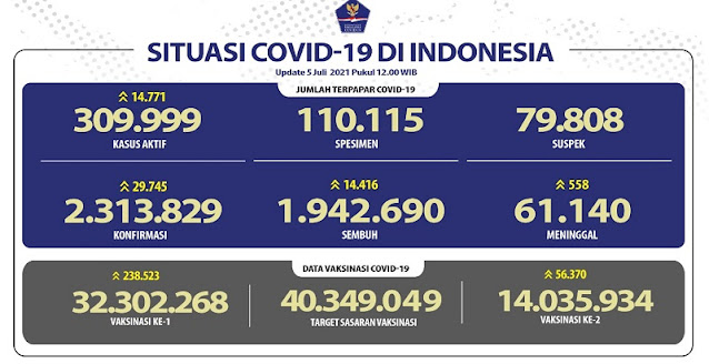 Nyaris Beranjak Ke Rekor 30 Ribu Sehari, Kasus Positif Hari Ini 29.745 Orang