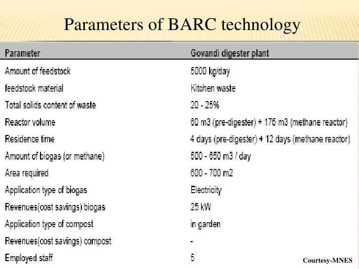 Biogas Plant Area Requirement