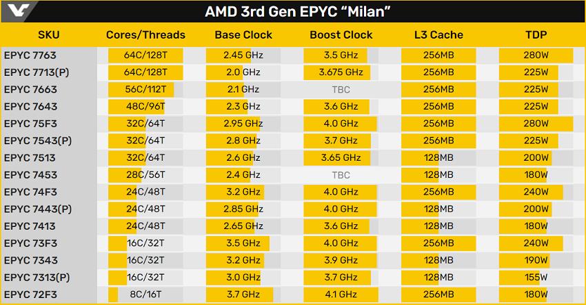 AMD EPYC Milan İşlemciler