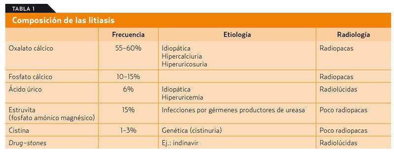 alimentos prohibidos para calculos de oxalato cálcico