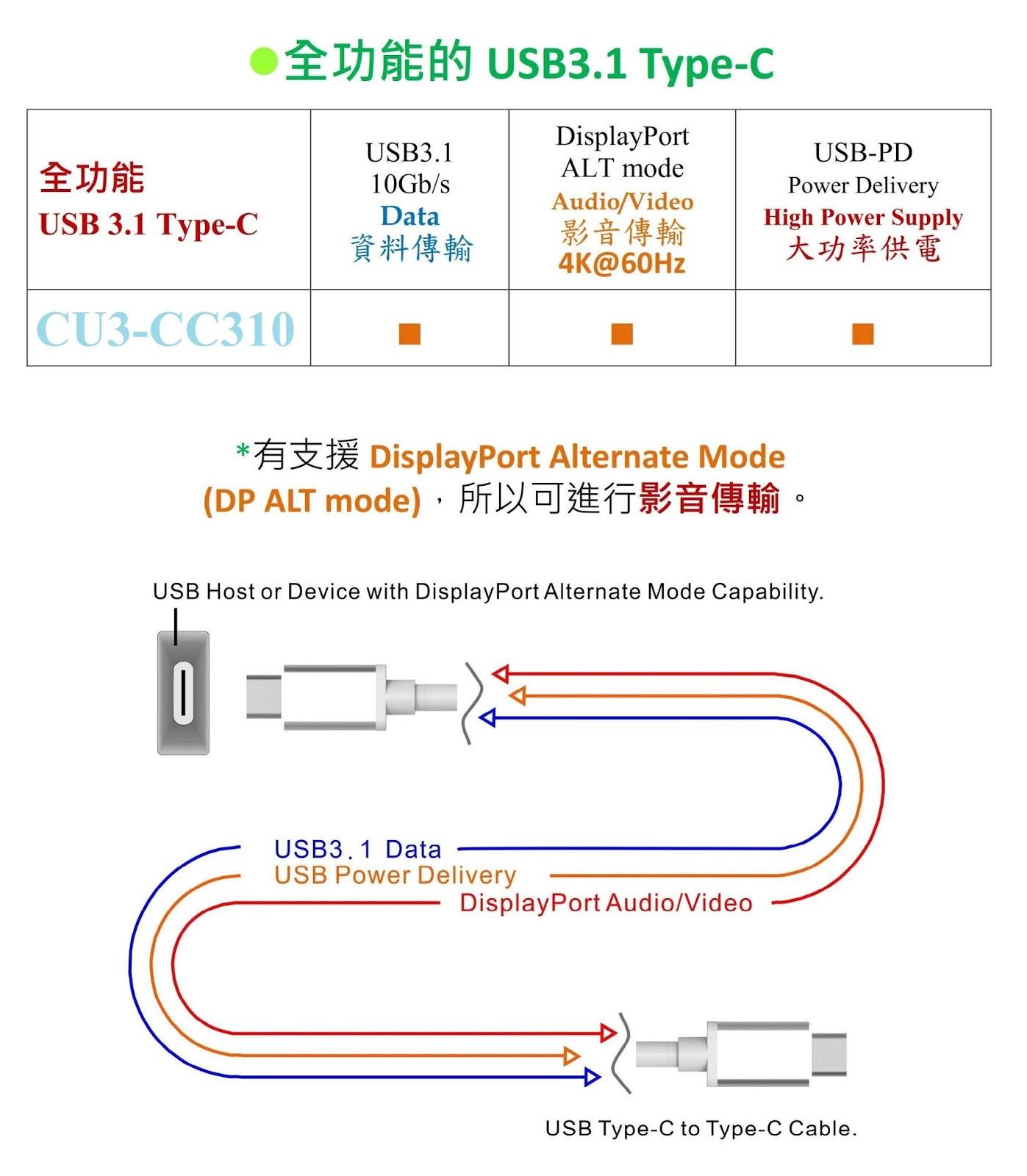 [ 股票一張48萬的IC設計公司「祥碩」。要買怎樣的傳輸線??]