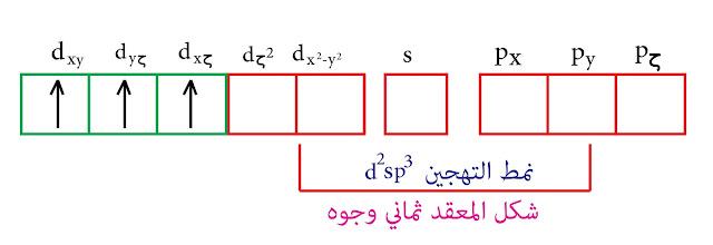 نمط التهجين d²sp³- رابطة التكافؤ - الفاناديوم الثنائي V