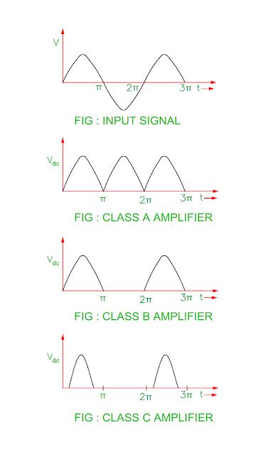 compare-class-a-class-b-class-c-power-amplifier.png