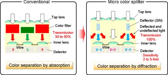 Illustrazione esemplificativa del funzionamento della nuova tecnologia Panasonic denominata Micro Color Splitters