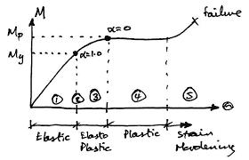 Plastic Analysis and Design
