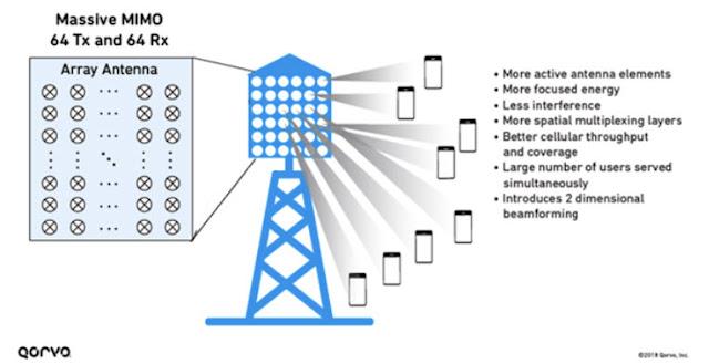Penjelasan Lengkap Massive MIMO 5G