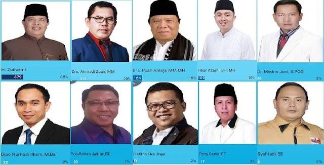 Sepekan Voting Online di Media  Kerinci Expose, H. Zulhelmi Unggul Disusul Ahmadi, Pusri Dan Fikar