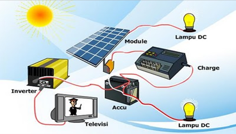 Materi Bahasa Inggris SD/MI Kelas 4 Energy Utilization