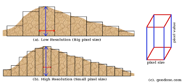 Raster resolution on Volume Accurracy