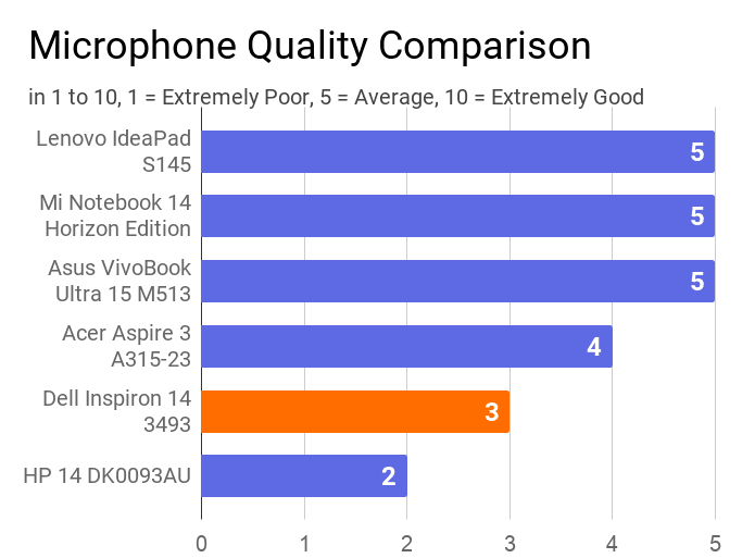 A chart on the comparison of microphone quality of this machine with others.