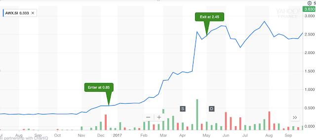 Let profit run: The awesome case of multibagger AEM Holdings Ltd (AWX.SI) 247.18% return