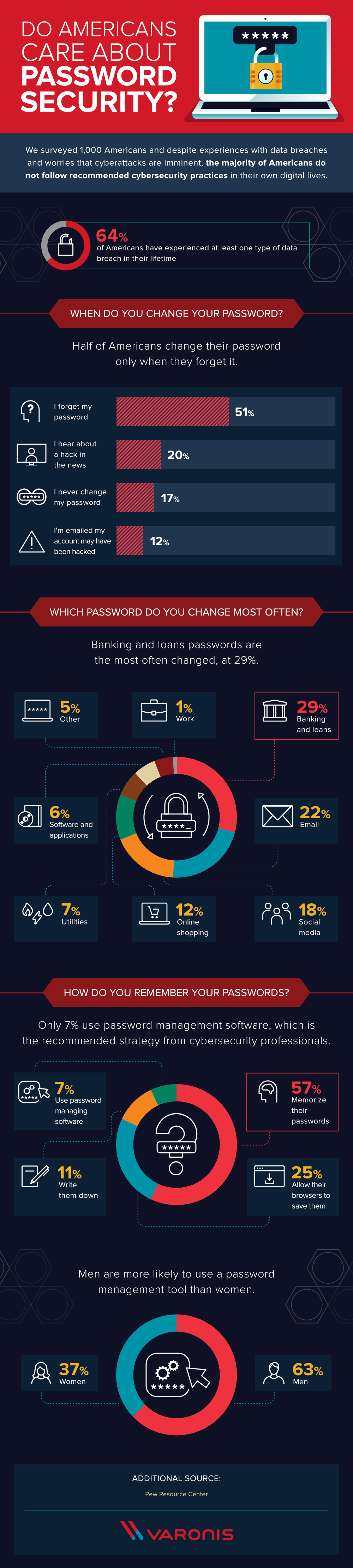 Do Americans Ever Change Their Passwords? #infographic