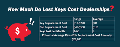 Dealership Key Loss Graphic