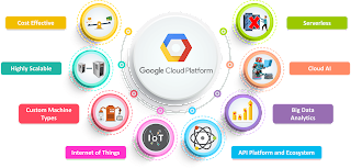 Google Cloud Computing Services