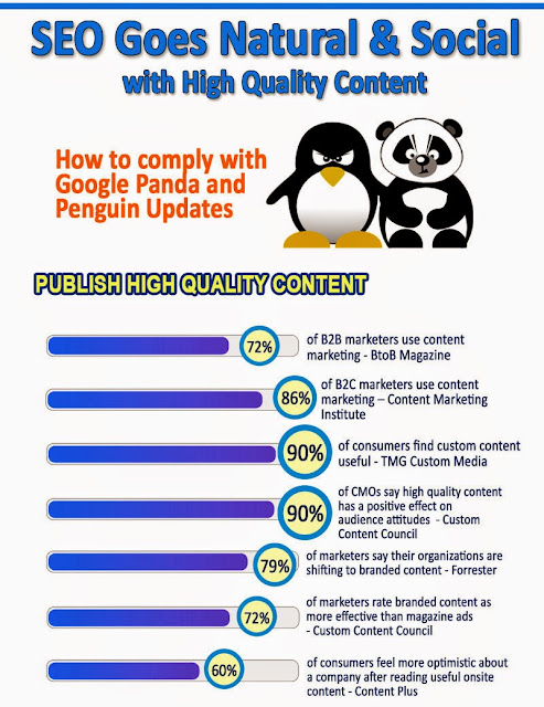 SEO Goes Natural & Social with High Quality Content
