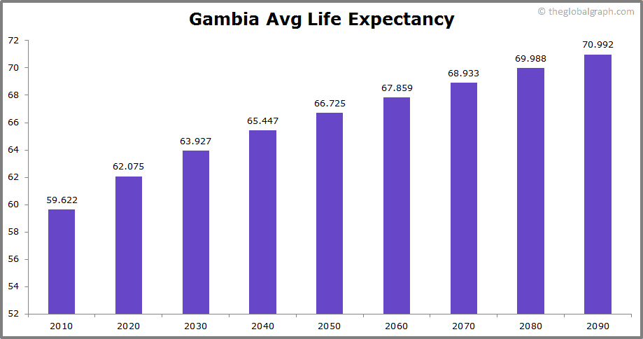 Gambia  Avg Life Expectancy