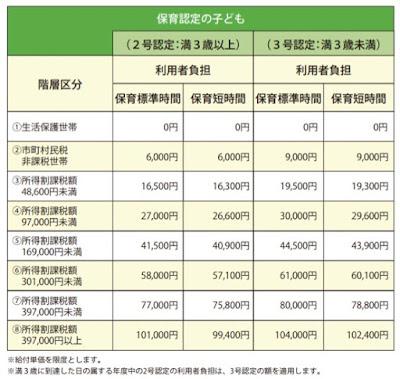 所得割額による保育料ランク表