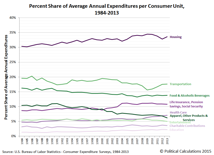 Percent Share of Average Annual Expenditures per Consumer Unit, 1984-2013