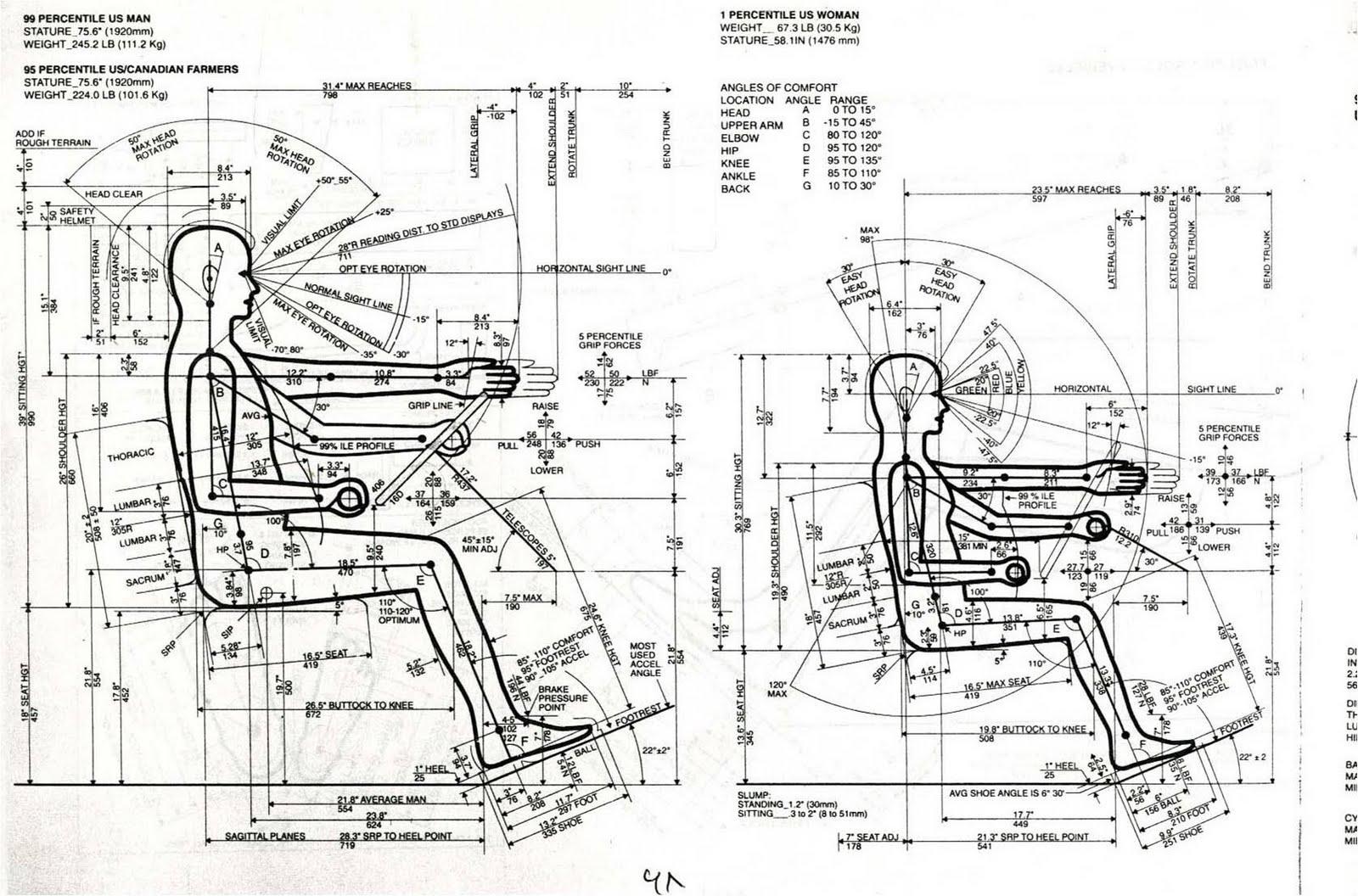 Automobile Comfort And Ergonomics