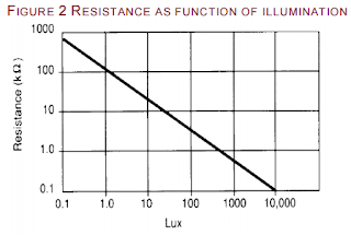 Resistance vs. illumination of LDR