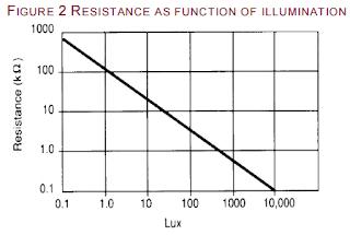 Resistance vs. illumination of LDR