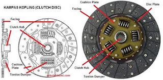 komponen clutch disc