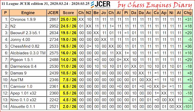 JCER Tournament 2020 - Page 3 2020.03.24.11League.edition31