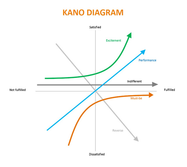 Kano Model, Kano Model diagram