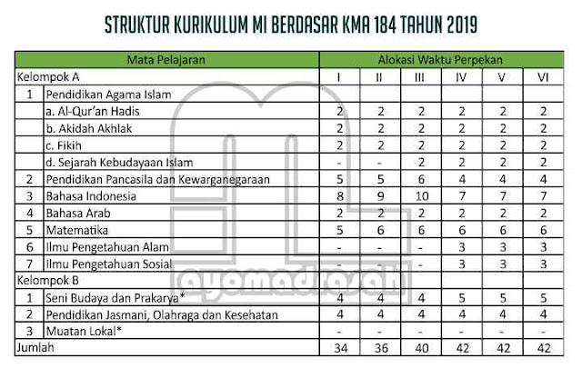 Struktur Kurikulum MI Berdasarkan KMA 184 Tahun 2019