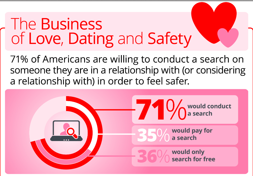 Where to report online dating scam