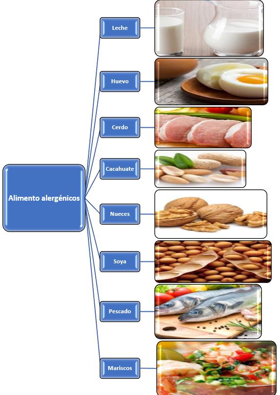 Alergia a la proteina de leche de vaca gpc