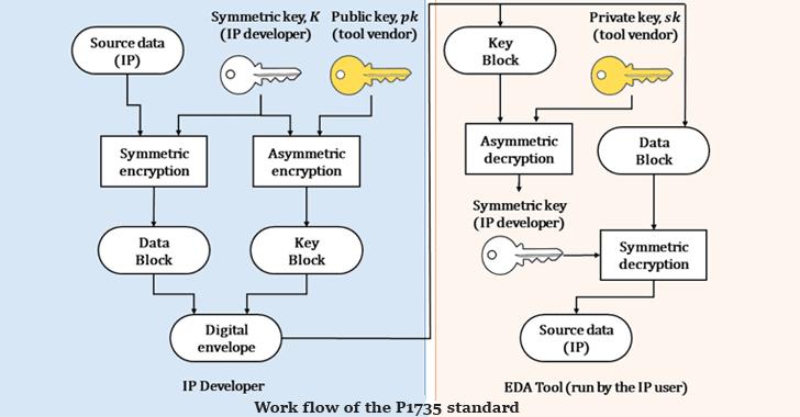 ieee-p1735-ip-encryption