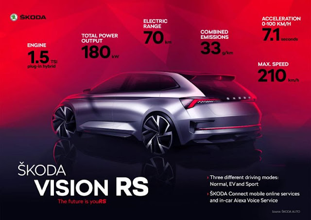 Concepts, Hot Hatch, Hybrids, Paris Auto Show, PHEV, Skoda, Skoda Concepts, Skoda RS, Skoda Videos, Video