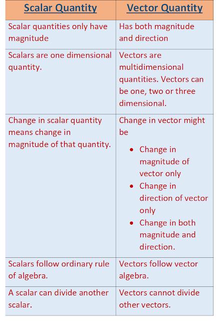 difference between scalar and vector quantity