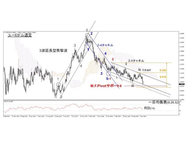 【三つ巴の展開】ドル円上昇のカギはユーロ円が握っている