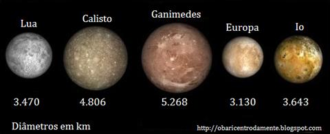 Comparação entre a Lua da Terra e os satélites de Júpiter