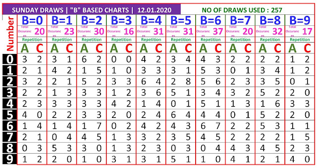 Kerala Lottery Winning Number Trending and Pending B based AC chart  on  12.01.2020