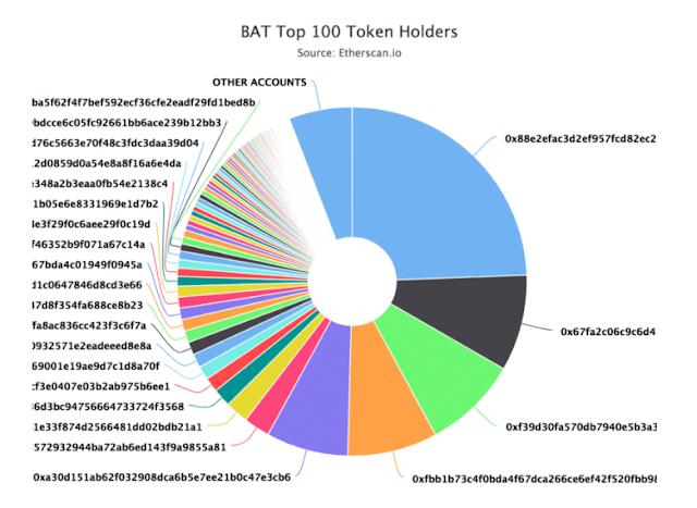 Token bat distribución en La guía para airdrops (tokens gratis)